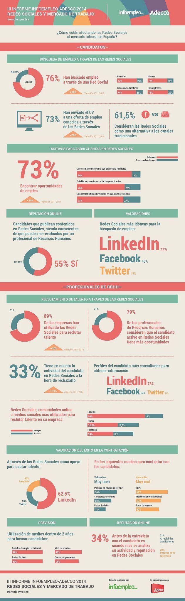 Infografía sobre redes sociales en el mundo laboral