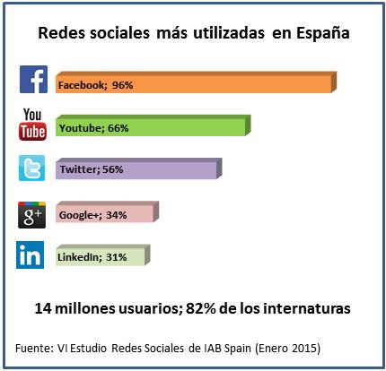VI Estudio Redes Sociales de IAB Spain (2015)
