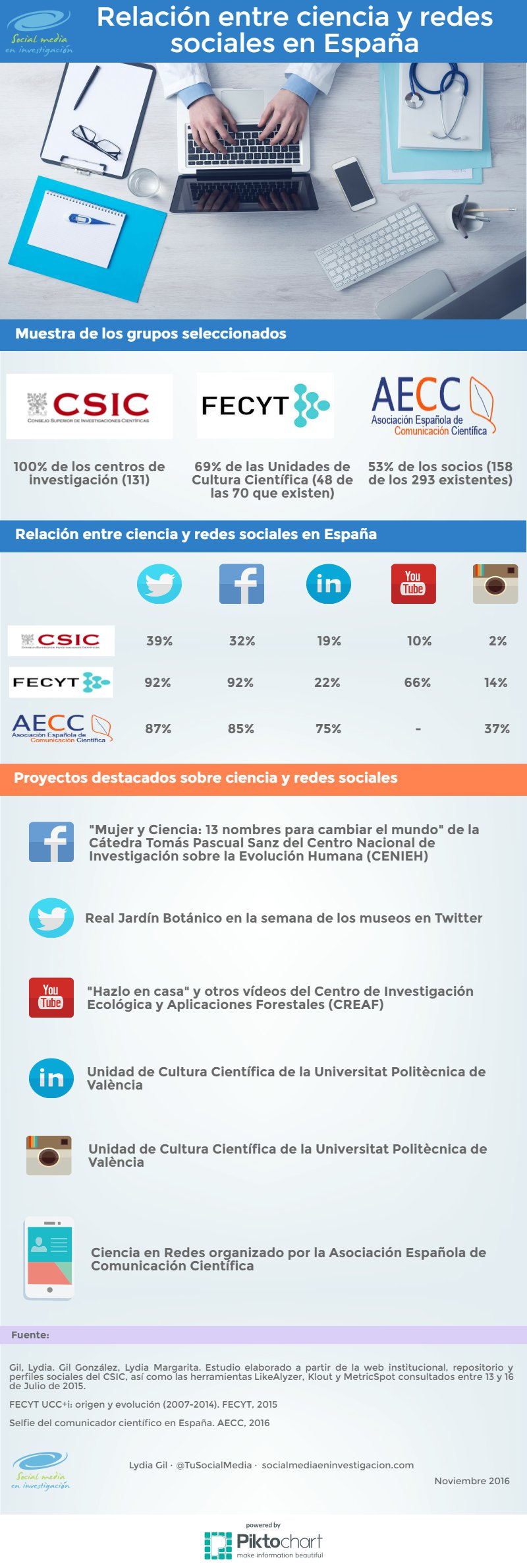 Infografia Ciencia y redes sociales en España