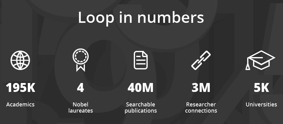 Números de la red social temática Loop