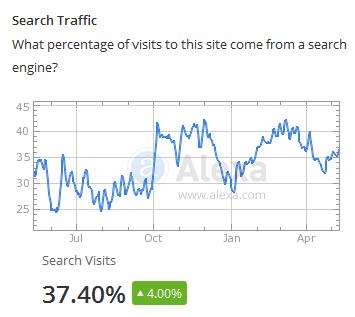 Análisis de la red social ResearchGate en Alexa