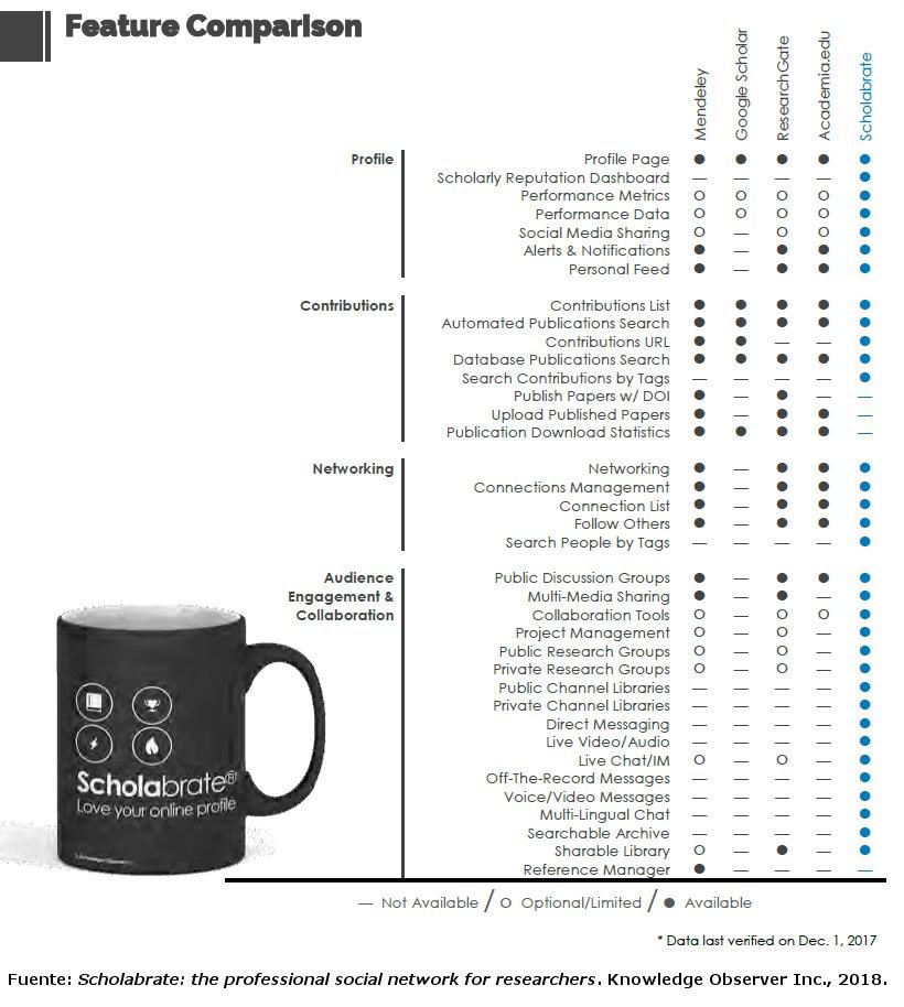 Comparativa redes sociales científicas