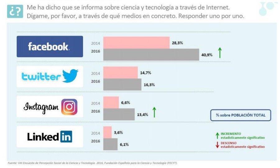 redes sociales ciencia
