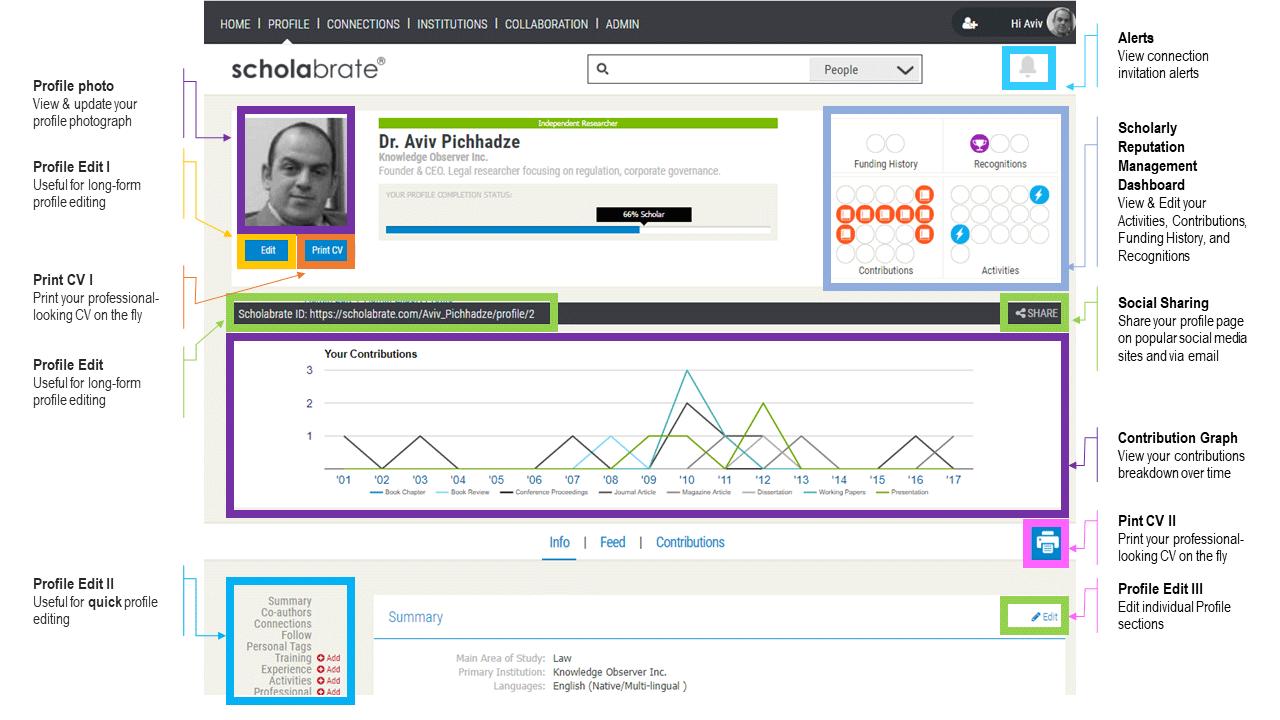 perfil de usuario en Scholabrate